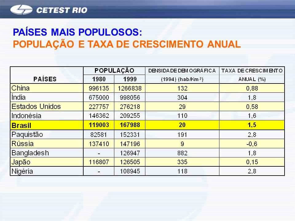 PAÍSES MAIS POPULOSOS: POPULAÇÃO E TAXA DE CRESCIMENTO ANUAL