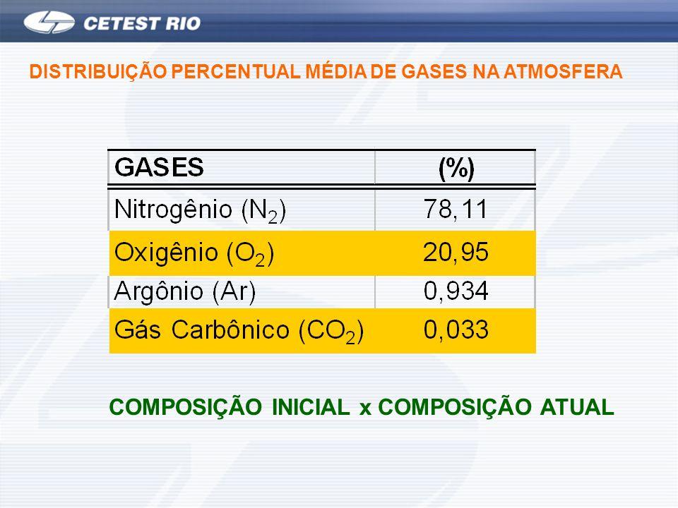 DISTRIBUIÇÃO PERCENTUAL MÉDIA DE GASES NA ATMOSFERA COMPOSIÇÃO INICIAL x COMPOSIÇÃO ATUAL