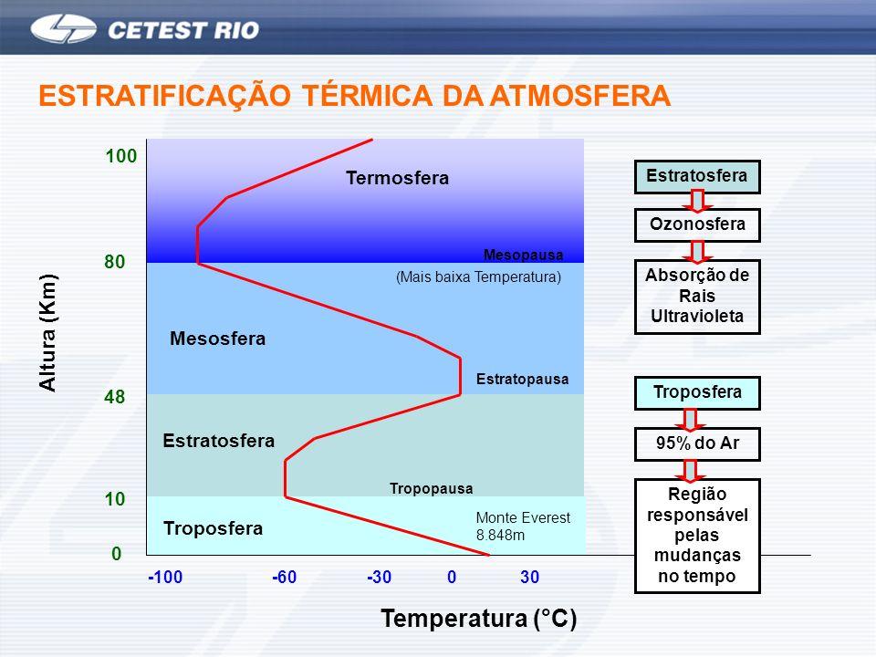 ESTRATIFICAÇÃO TÉRMICA DA ATMOSFERA Altura (Km) 0 -100 Temperatura (°C) -60-30030 10 48 80 100 Troposfera Estratosfera Mesosfera Termosfera Mesopausa