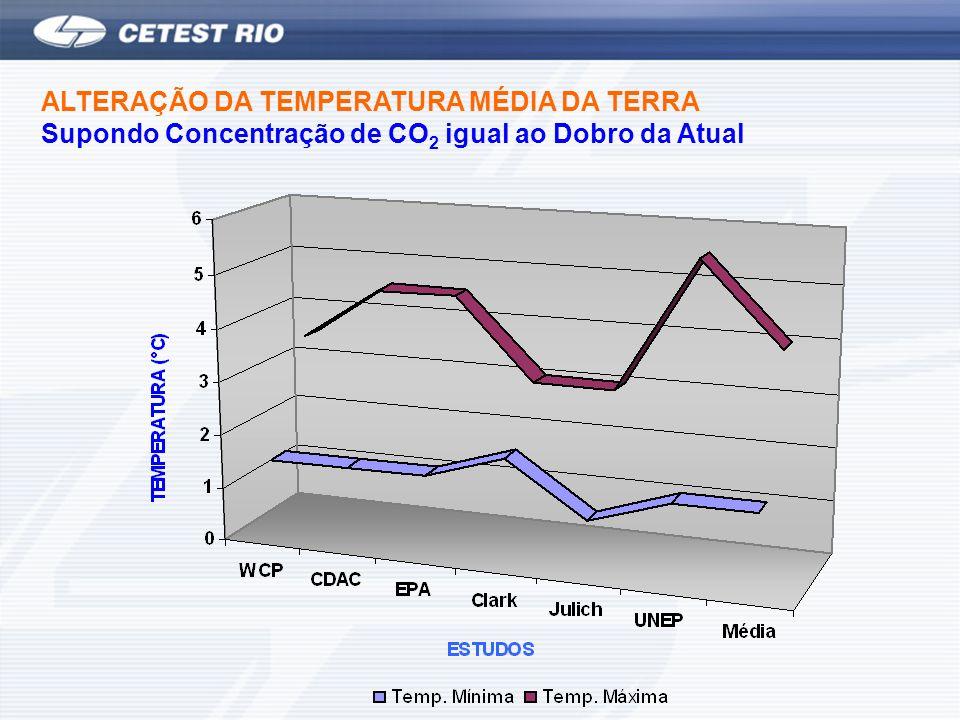 ALTERAÇÃO DA TEMPERATURA MÉDIA DA TERRA Supondo Concentração de CO 2 igual ao Dobro da Atual