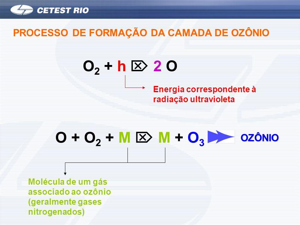 PROCESSO DE FORMAÇÃO DA CAMADA DE OZÔNIO O 2 + h 2 O Energia correspondente à radiação ultravioleta O + O 2 + M M + O 3 Molécula de um gás associado a