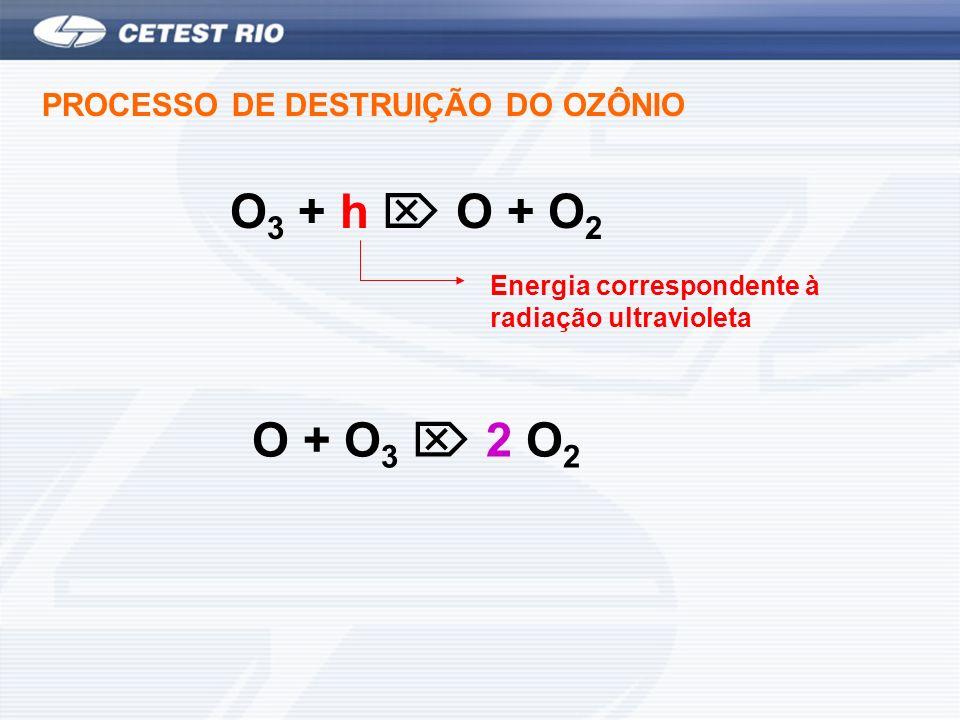 PROCESSO DE DESTRUIÇÃO DO OZÔNIO O 3 + h O + O 2 Energia correspondente à radiação ultravioleta O + O 3 2 O 2