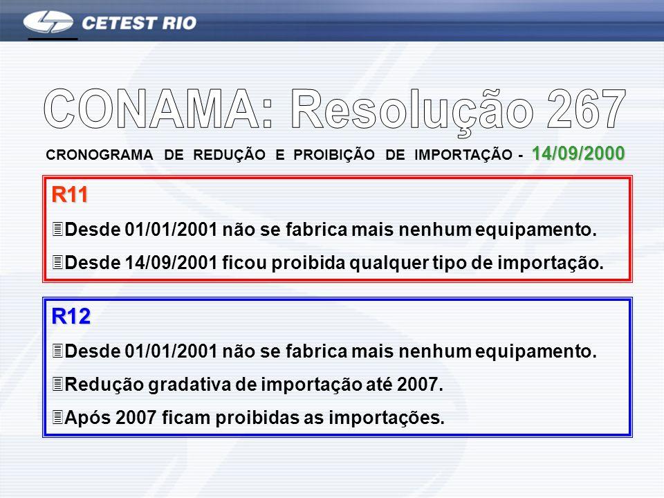 CRONOGRAMA DE REDUÇÃO E PROIBIÇÃO DE IMPORTAÇÃO - 14/09/2000 R11 3Desde 01/01/2001 não se fabrica mais nenhum equipamento. 3Desde 14/09/2001 ficou pro