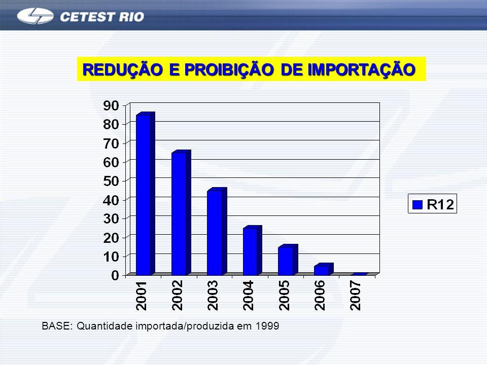 REDUÇÃO E PROIBIÇÃO DE IMPORTAÇÃO BASE: Quantidade importada/produzida em 1999