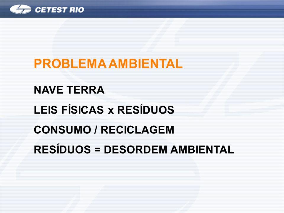 PROBLEMA AMBIENTAL NAVE TERRA LEIS FÍSICAS x RESÍDUOS CONSUMO / RECICLAGEM RESÍDUOS = DESORDEM AMBIENTAL