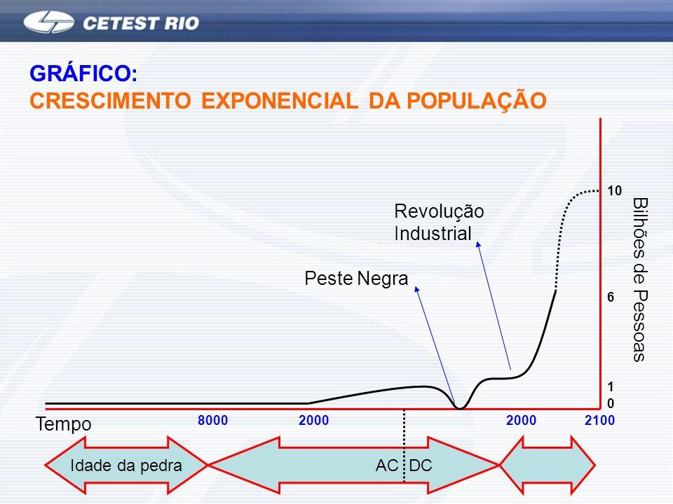 CFC PDO Alto PAG efeito Estufa (15%) HCFC 5% PDO do CFC HFC PDO = zero PAG alto Chuva Ácida Controlados Pelo Protocolo De Kioto