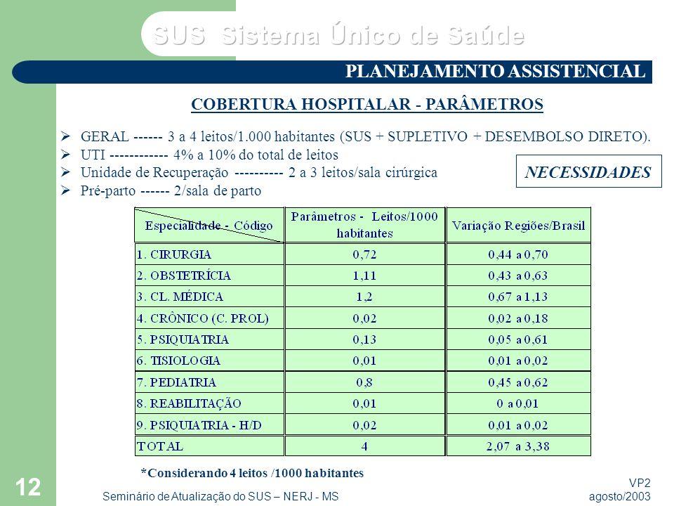 VP2 agosto/2003 Seminário de Atualização do SUS – NERJ - MS 12 COBERTURA HOSPITALAR - PARÂMETROS NECESSIDADES GERAL ------ 3 a 4 leitos/1.000 habitant