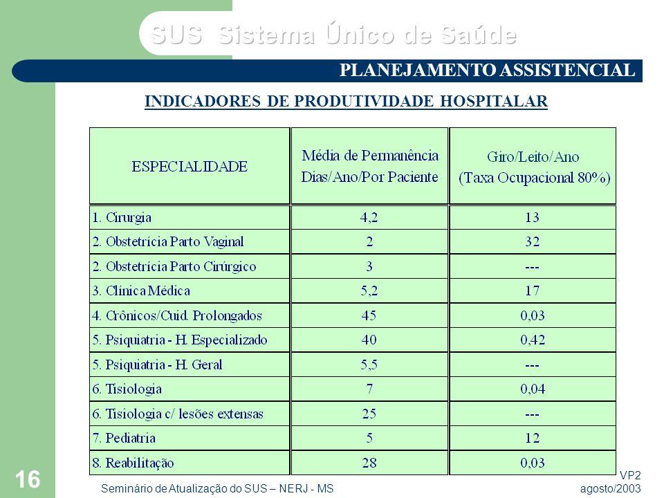VP2 agosto/2003 Seminário de Atualização do SUS – NERJ - MS 16 INDICADORES DE PRODUTIVIDADE HOSPITALAR PLANEJAMENTO ASSISTENCIAL