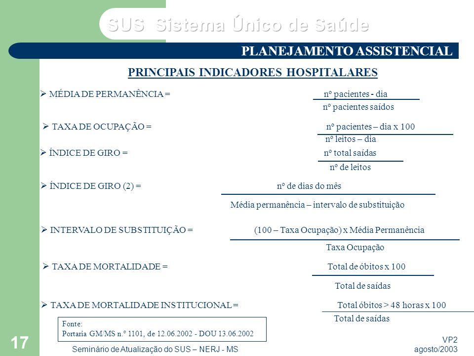 VP2 agosto/2003 Seminário de Atualização do SUS – NERJ - MS 17 PRINCIPAIS INDICADORES HOSPITALARES MÉDIA DE PERMANÊNCIA = nº pacientes - dia nº pacien