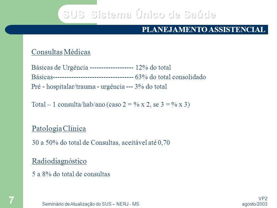 VP2 agosto/2003 Seminário de Atualização do SUS – NERJ - MS 7 Consultas Médicas Básicas de Urgência ------------------- 12% do total Básicas----------