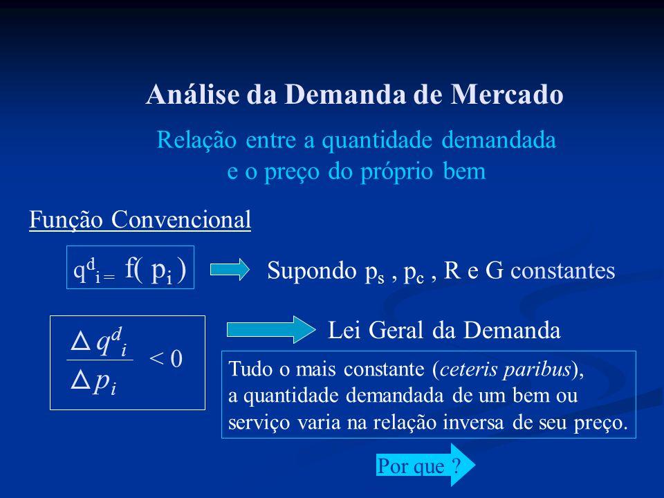 Análise da Demanda de Mercado q d i = f( p i ) Relação entre a quantidade demandada e o preço do próprio bem Supondo p s, p c, R e G constantes Função