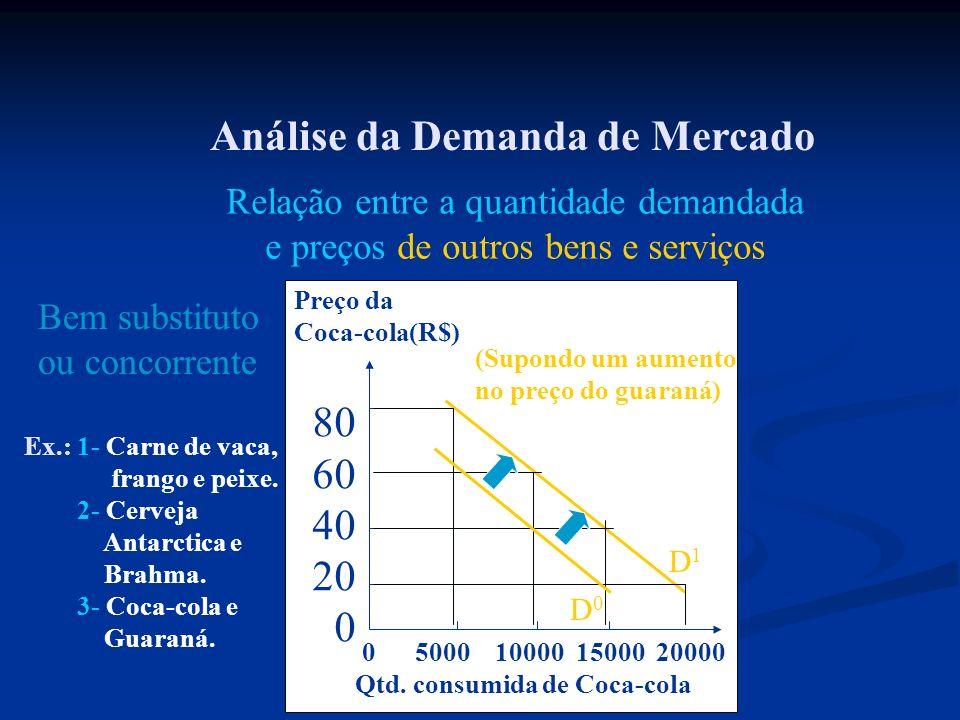 Análise da Demanda de Mercado Relação entre a quantidade demandada e preços de outros bens e serviços Ex.: 1- Carne de vaca, frango e peixe. 2- Cervej