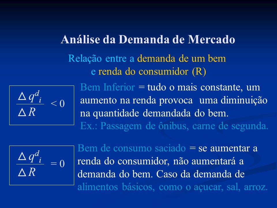 Análise da Demanda de Mercado qdiqdi R < 0 Relação entre a demanda de um bem e renda do consumidor (R) Bem Inferior = tudo o mais constante, um aument
