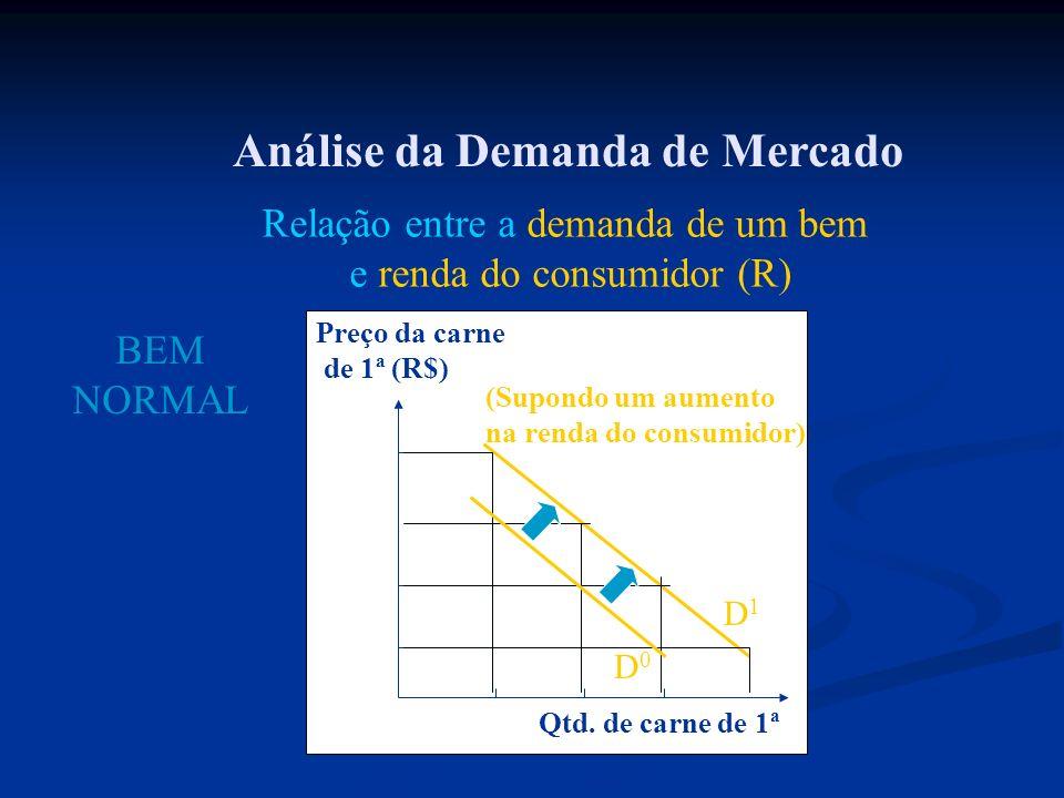 Análise da Demanda de Mercado Relação entre a demanda de um bem e renda do consumidor (R) BEM NORMAL Preço da carne de 1ª (R$) Qtd. de carne de 1ª (Su