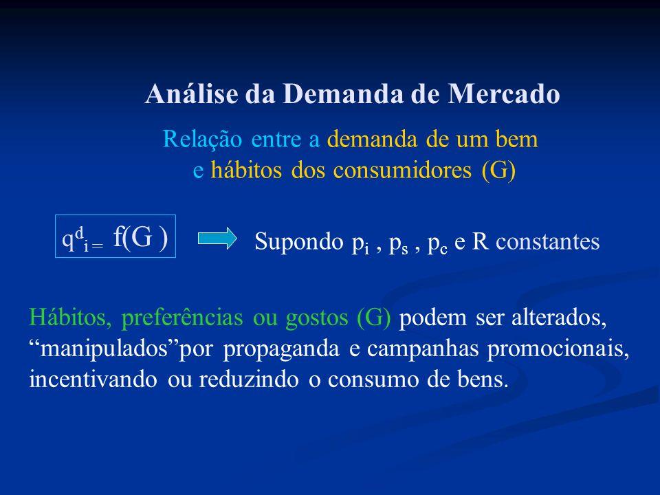 Análise da Demanda de Mercado Relação entre a demanda de um bem e hábitos dos consumidores (G) q d i = f(G ) Supondo p i, p s, p c e R constantes Hábi