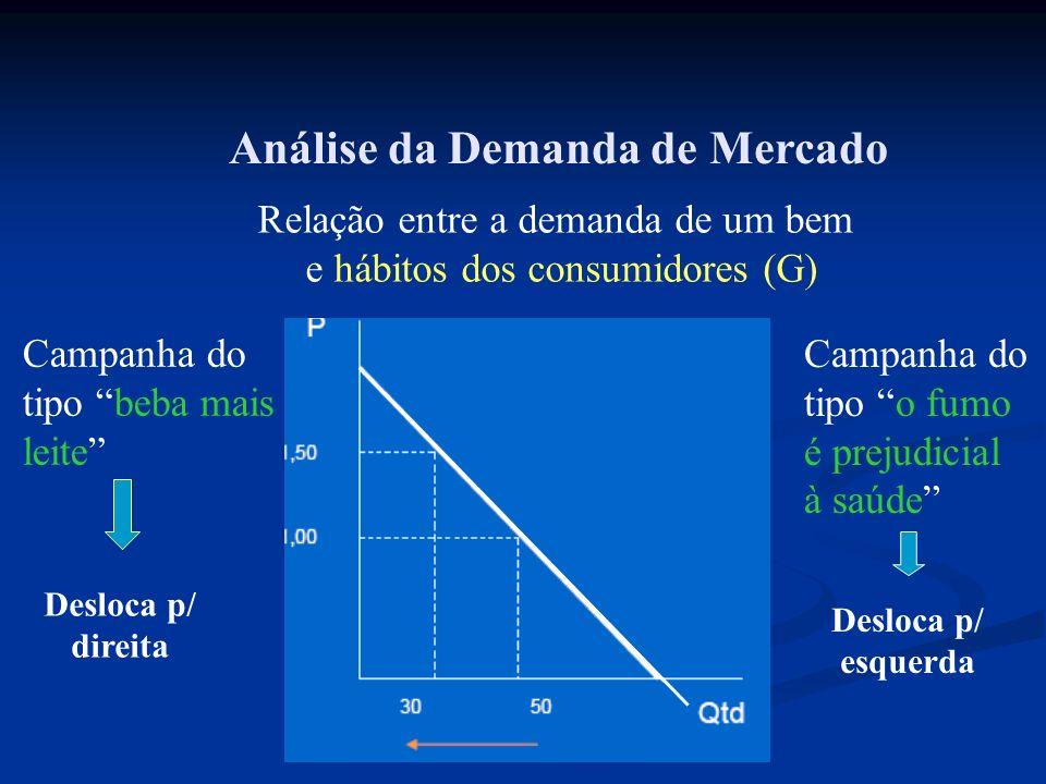 Análise da Demanda de Mercado Relação entre a demanda de um bem e hábitos dos consumidores (G) Campanha do tipo beba mais leite Campanha do tipo o fum