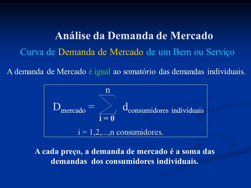 Análise da Demanda de Mercado Curva de Demanda de Mercado de um Bem ou Serviço A demanda de Mercado é igual ao somatório das demandas individuais. D m