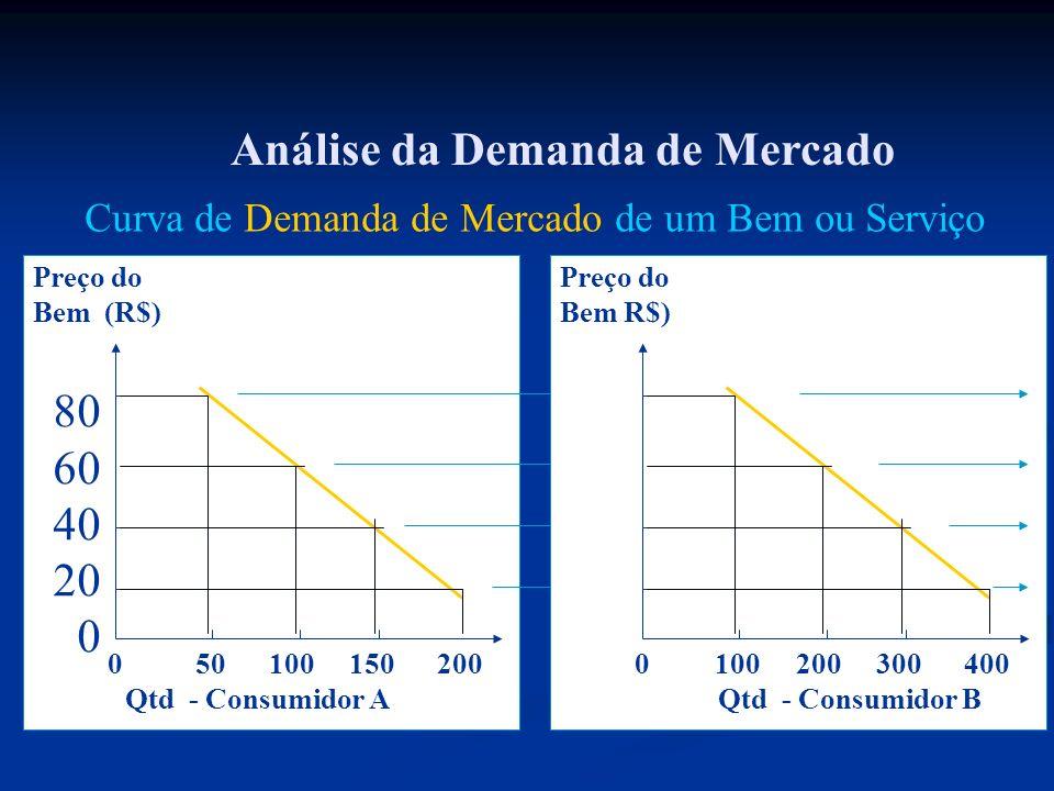 Análise da Demanda de Mercado 0 50 100 150 200 Preço do Bem (R$) 80 60 40 20 0 Qtd - Consumidor A 0 100 200 300 400 Preço do Bem R$) Qtd - Consumidor