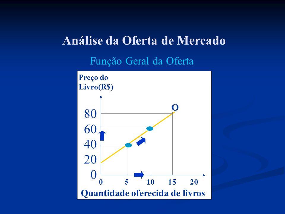 Análise da Oferta de Mercado 0 5 10 15 20 Preço do Livro(R$) 80 60 40 20 0 Quantidade oferecida de livros O Função Geral da Oferta