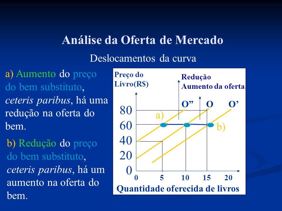 Análise da Oferta de Mercado Deslocamentos da curva 0 5 10 15 20 Preço do Livro(R$) 80 60 40 20 0 Quantidade oferecida de livros Redução Aumento da of