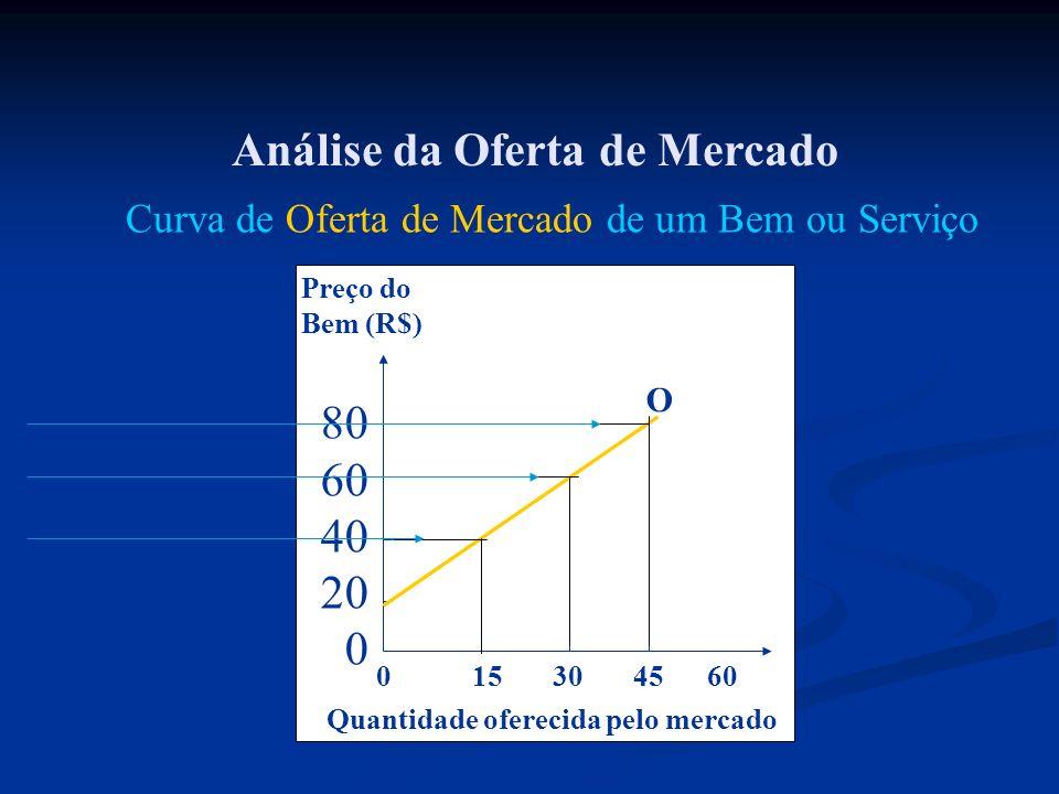 Análise da Oferta de Mercado 0 15 30 45 60 Preço do Bem (R$) 80 60 40 20 0 Quantidade oferecida pelo mercado O Curva de Oferta de Mercado de um Bem ou
