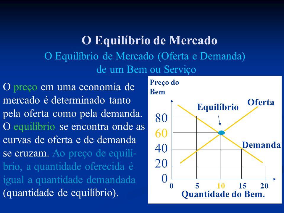 O Equilíbrio de Mercado O Equilíbrio de Mercado (Oferta e Demanda) de um Bem ou Serviço O preço em uma economia de mercado é determinado tanto pela of