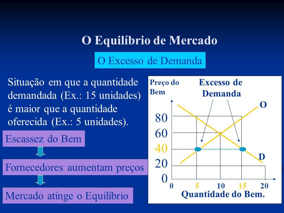 O Excesso de Demanda Situação em que a quantidade demandada (Ex.: 15 unidades) é maior que a quantidade oferecida (Ex.: 5 unidades). Escassez do Bem F