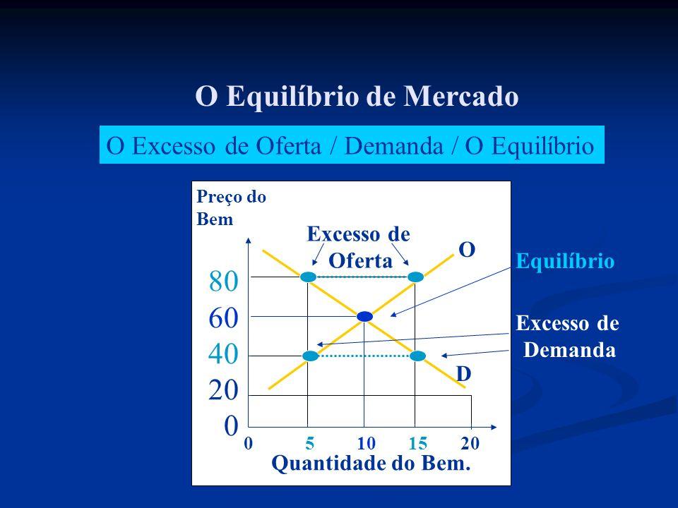 O Excesso de Oferta / Demanda / O Equilíbrio Excesso de Demanda O Equilíbrio de Mercado Equilíbrio 0 5 10 15 20 Preço do Bem 80 60 40 20 0 Quantidade