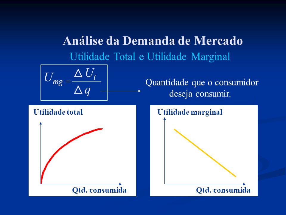 Análise da Demanda de Mercado U mg = UtUt q Quantidade que o consumidor deseja consumir. Qtd. consumida Utilidade total Qtd. consumida Utilidade margi