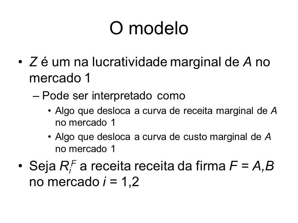 O modelo Z é um na lucratividade marginal de A no mercado 1 –Pode ser interpretado como Algo que desloca a curva de receita marginal de A no mercado 1