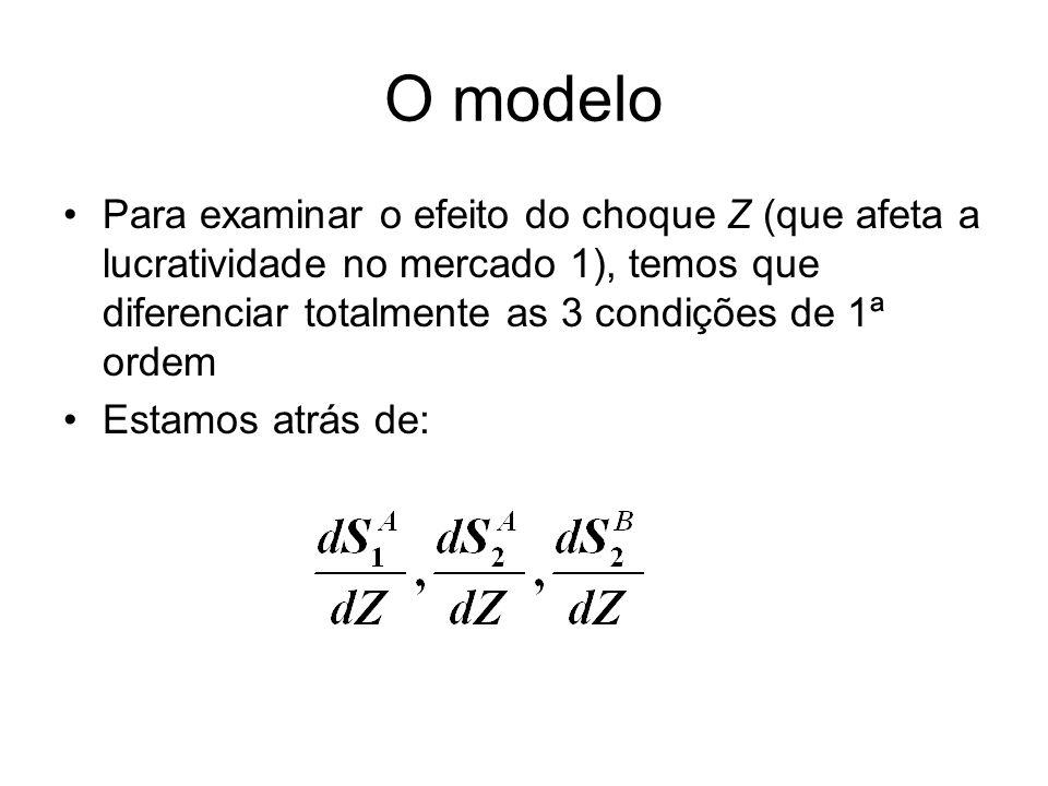 O modelo Para examinar o efeito do choque Z (que afeta a lucratividade no mercado 1), temos que diferenciar totalmente as 3 condições de 1ª ordem Esta