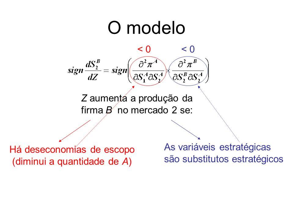 O modelo Z aumenta a produção da firma B no mercado 2 se: Há deseconomias de escopo (diminui a quantidade de A) As variáveis estratégicas são substitu