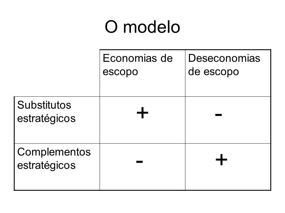 O modelo Economias de escopo Deseconomias de escopo Substitutos estratégicos + - Complementos estratégicos - +