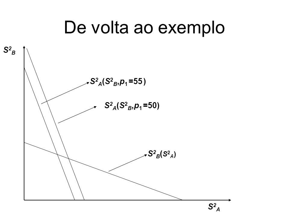 De volta ao exemplo S2BS2B S2AS2A S2B(S2A)S2B(S2A) S 2 A (S 2 B,p 1 =55 ) S 2 A (S 2 B,p 1 =50)