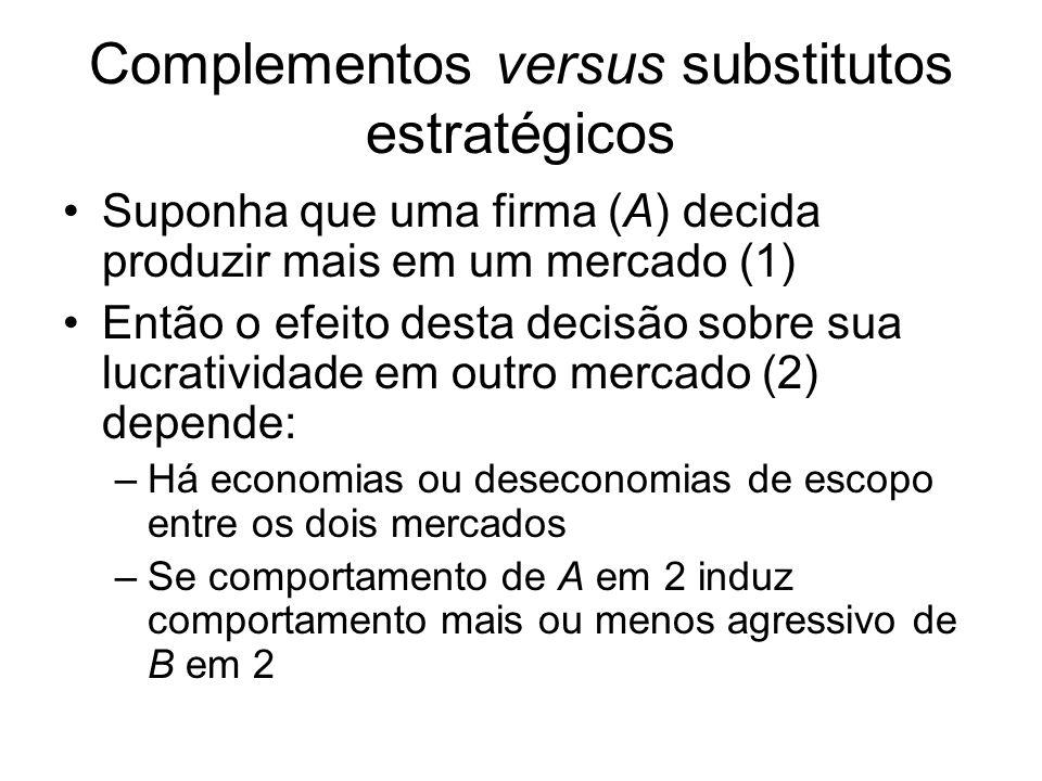 Complementos versus substitutos estratégicos Complementos e substitutos simples: –Se maior agressidade de A aumenta (diminui) o lucro total de B, então a variável estratégica é substituto (complemento) simples Exemplos de more agressive play: maior quantidade, menor preço, mais propaganda Complementos e substitutos estratégicos: –Se maior agressidade de A aumenta (diminui) o lucro marginal de B, então a variável estratégica é substituto (complemento) estratégico
