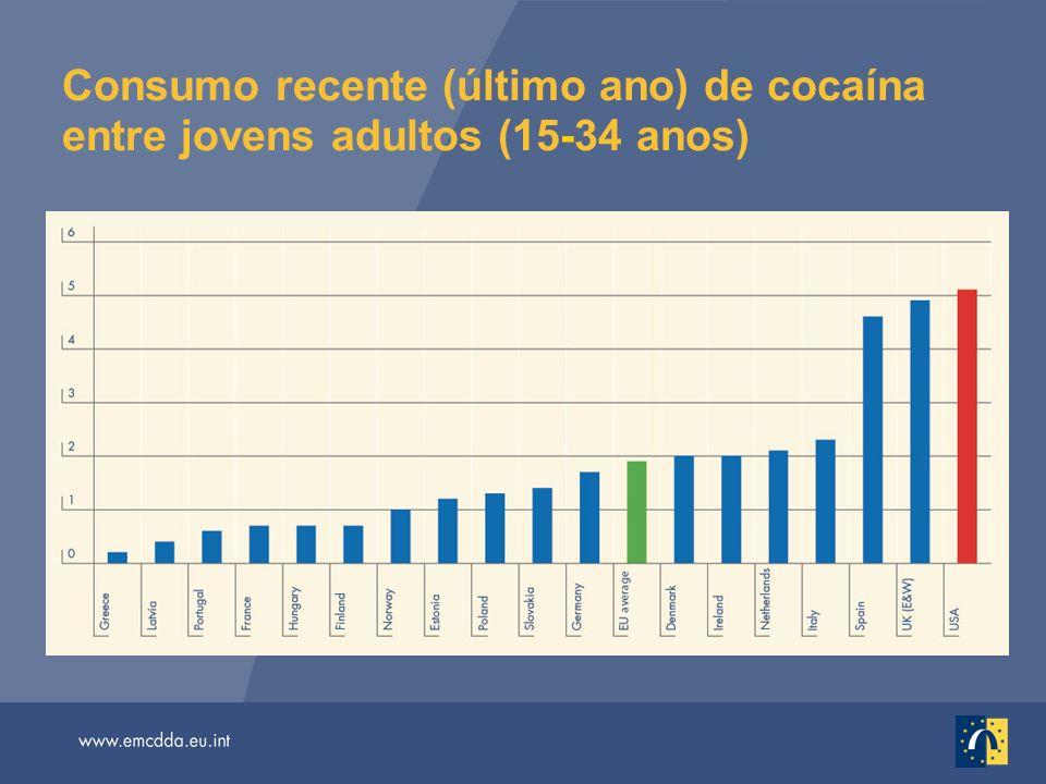 Consumo recente (último ano) de cocaína entre jovens adultos (15-34 anos)