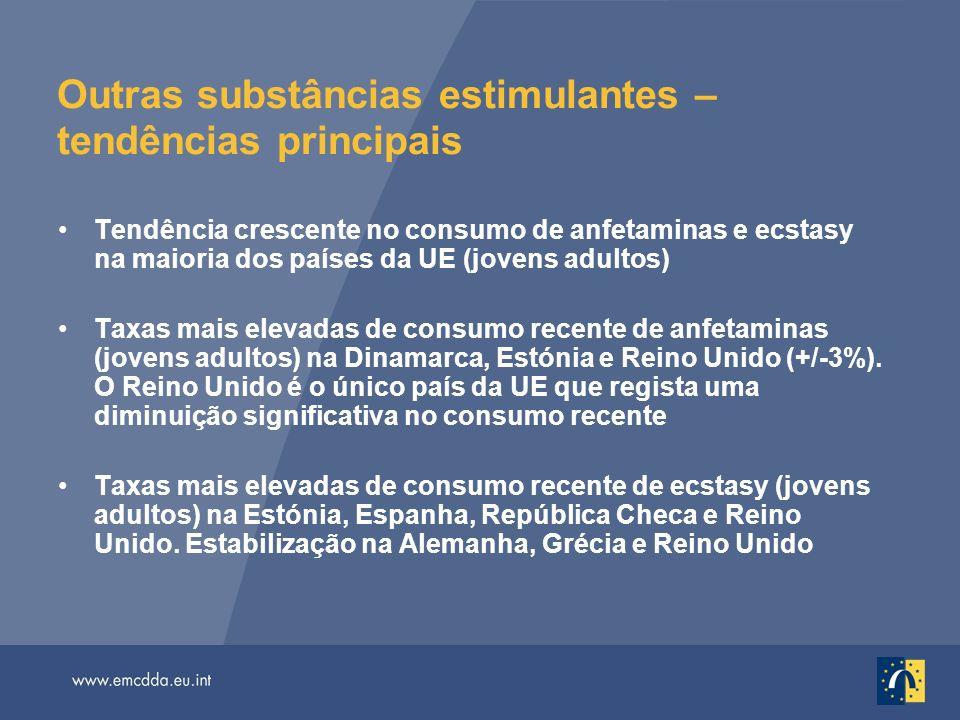 Outras substâncias estimulantes – tendências principais Tendência crescente no consumo de anfetaminas e ecstasy na maioria dos países da UE (jovens ad