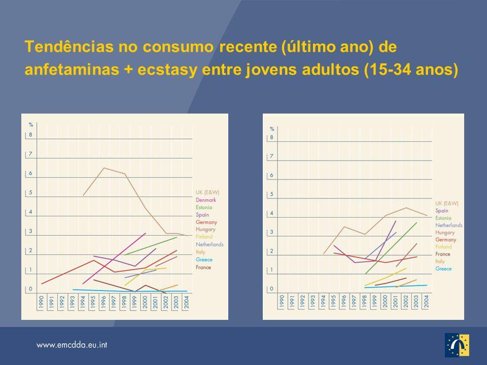 Tendências no consumo recente (último ano) de anfetaminas + ecstasy entre jovens adultos (15-34 anos)