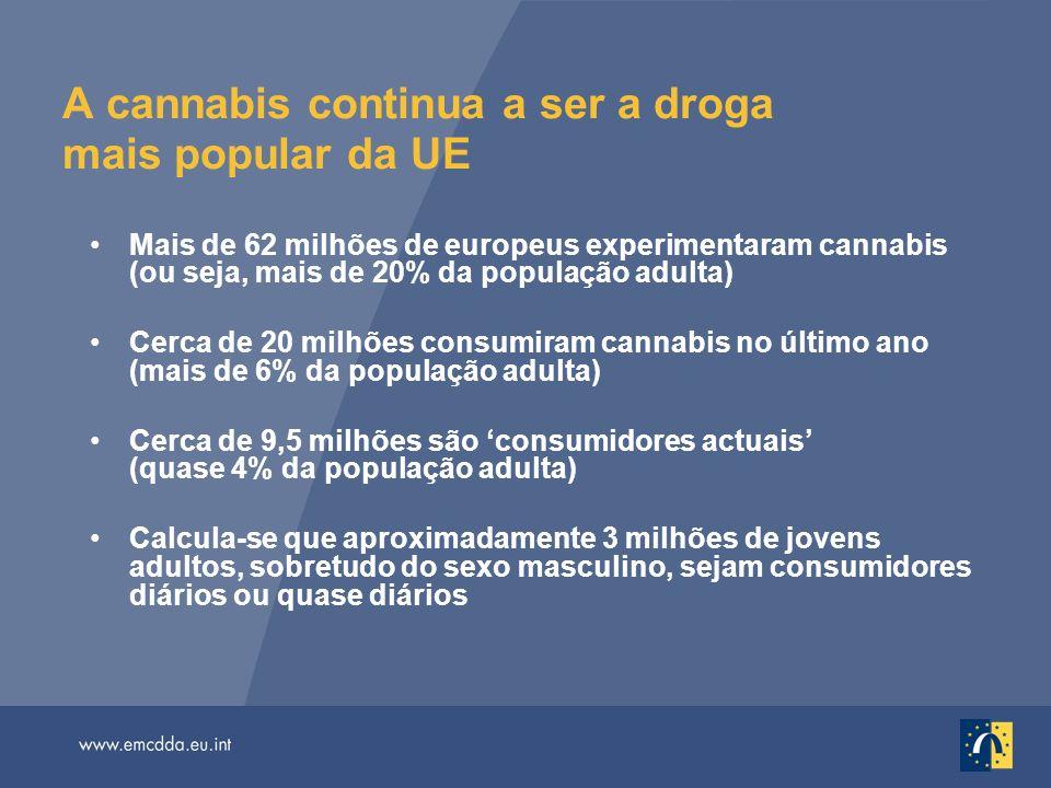 A cannabis continua a ser a droga mais popular da UE Mais de 62 milhões de europeus experimentaram cannabis (ou seja, mais de 20% da população adulta) Cerca de 20 milhões consumiram cannabis no último ano (mais de 6% da população adulta) Cerca de 9,5 milhões são consumidores actuais (quase 4% da população adulta) Calcula-se que aproximadamente 3 milhões de jovens adultos, sobretudo do sexo masculino, sejam consumidores diários ou quase diários