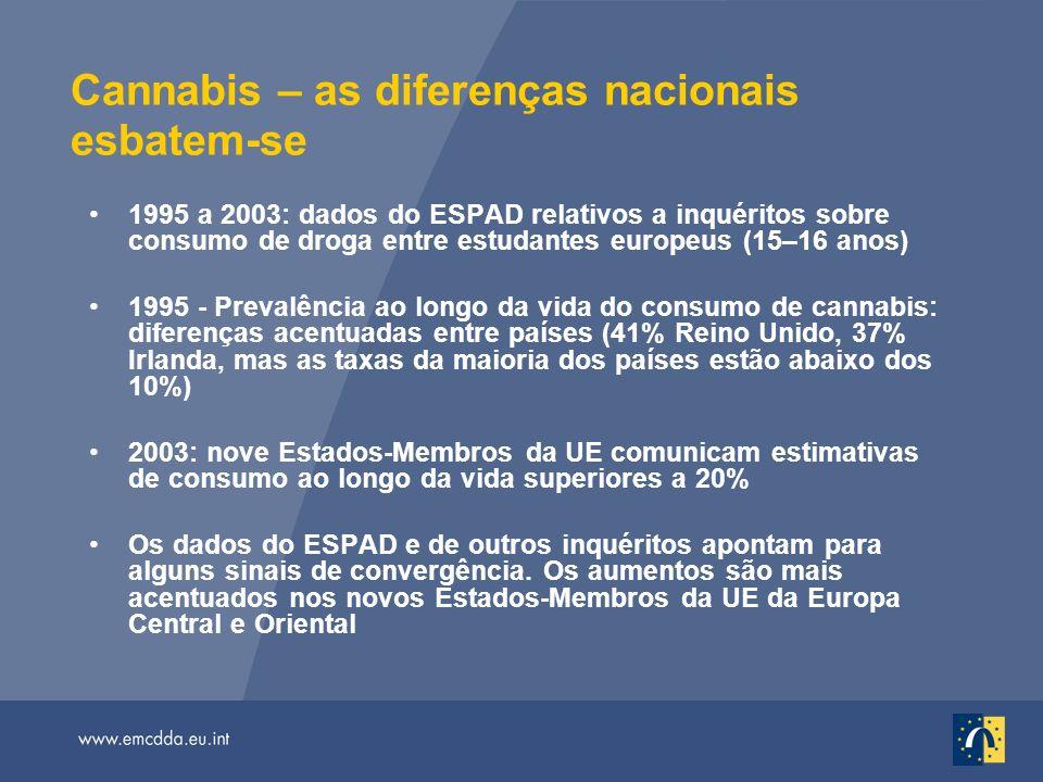 Cannabis – as diferenças nacionais esbatem-se 1995 a 2003: dados do ESPAD relativos a inquéritos sobre consumo de droga entre estudantes europeus (15–16 anos) 1995 - Prevalência ao longo da vida do consumo de cannabis: diferenças acentuadas entre países (41% Reino Unido, 37% Irlanda, mas as taxas da maioria dos países estão abaixo dos 10%) 2003: nove Estados-Membros da UE comunicam estimativas de consumo ao longo da vida superiores a 20% Os dados do ESPAD e de outros inquéritos apontam para alguns sinais de convergência.