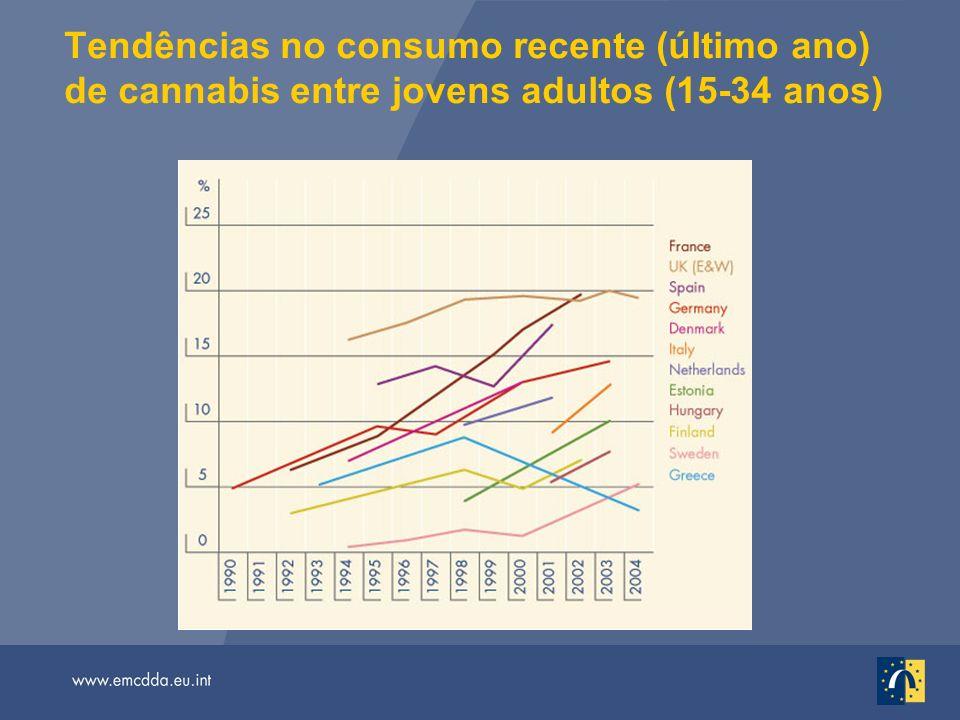 Tendências no consumo recente (último ano) de cannabis entre jovens adultos (15-34 anos)