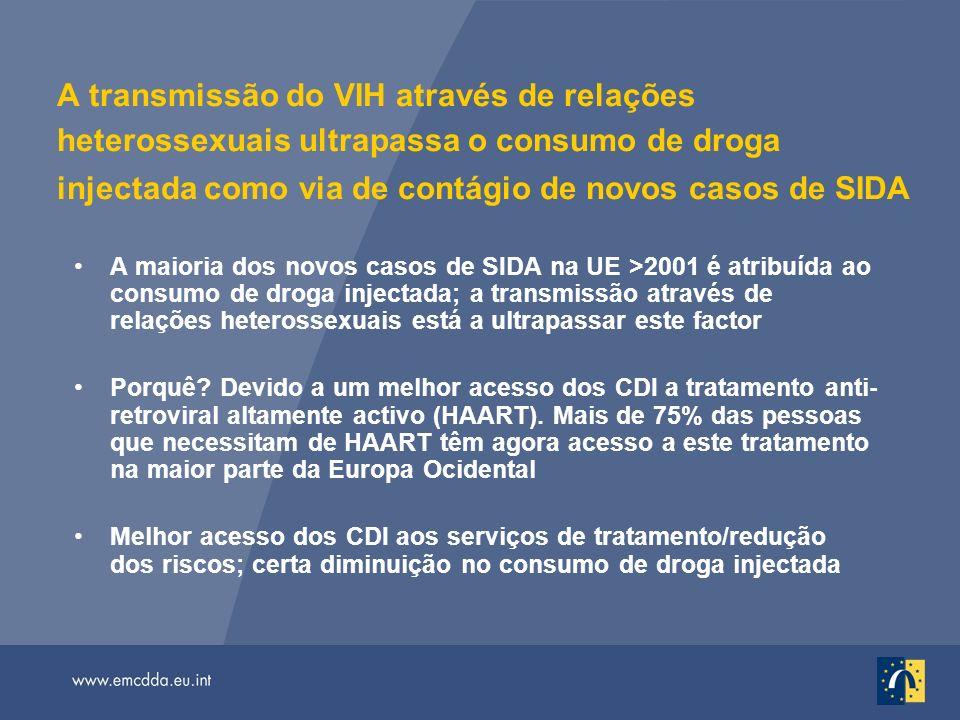 A transmissão do VIH através de relações heterossexuais ultrapassa o consumo de droga injectada como via de contágio de novos casos de SIDA A maioria dos novos casos de SIDA na UE >2001 é atribuída ao consumo de droga injectada; a transmissão através de relações heterossexuais está a ultrapassar este factor Porquê.
