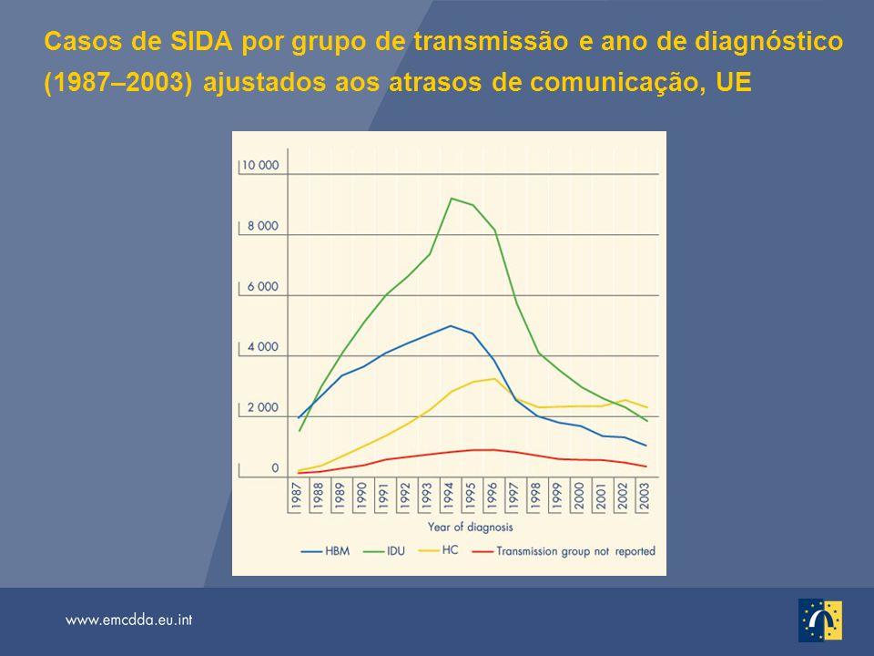 Casos de SIDA por grupo de transmissão e ano de diagnóstico (1987–2003) ajustados aos atrasos de comunicação, UE