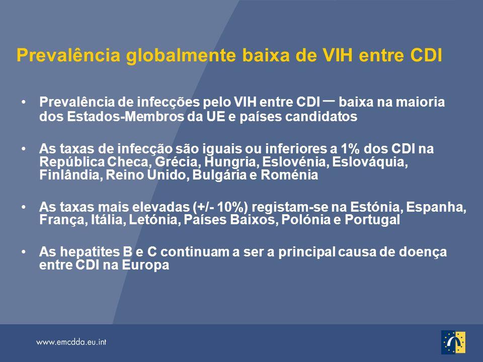 Prevalência globalmente baixa de VIH entre CDI Prevalência de infecções pelo VIH entre CDI – baixa na maioria dos Estados-Membros da UE e países candidatos As taxas de infecção são iguais ou inferiores a 1% dos CDI na República Checa, Grécia, Hungria, Eslovénia, Eslováquia, Finlândia, Reino Unido, Bulgária e Roménia As taxas mais elevadas (+/- 10%) registam-se na Estónia, Espanha, França, Itália, Letónia, Países Baixos, Polónia e Portugal As hepatites B e C continuam a ser a principal causa de doença entre CDI na Europa