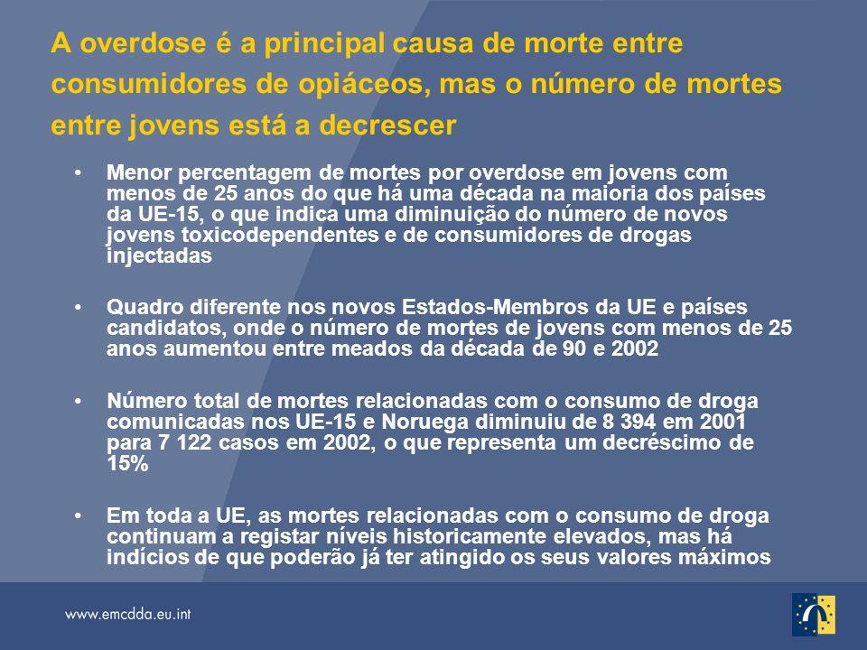 A overdose é a principal causa de morte entre consumidores de opiáceos, mas o número de mortes entre jovens está a decrescer Menor percentagem de mort