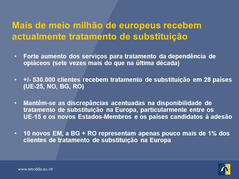 Mais de meio milhão de europeus recebem actualmente tratamento de substituição Forte aumento dos serviços para tratamento da dependência de opiáceos (sete vezes mais do que na última década) +/- 530.000 clientes recebem tratamento de substituição em 28 países (UE-25, NO, BG, RO) Mantêm-se as discrepâncias acentuadas na disponibilidade de tratamento de substituição na Europa, particularmente entre os UE-15 e os novos Estados-Membros e os países candidatos à adesão 10 novos EM, a BG + RO representam apenas pouco mais de 1% dos clientes de tratamento de substituição na Europa