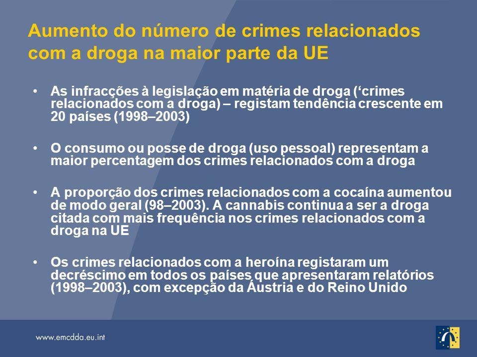Aumento do número de crimes relacionados com a droga na maior parte da UE As infracções à legislação em matéria de droga (crimes relacionados com a droga) – registam tendência crescente em 20 países (1998–2003) O consumo ou posse de droga (uso pessoal) representam a maior percentagem dos crimes relacionados com a droga A proporção dos crimes relacionados com a cocaína aumentou de modo geral (98–2003).