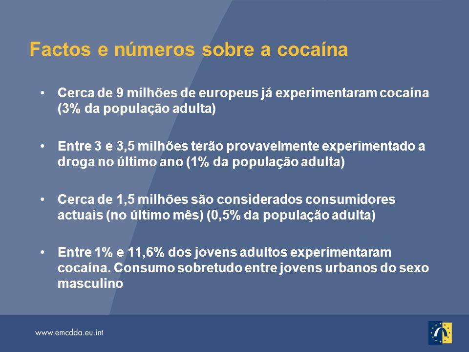 Factos e números sobre a cocaína (continuação) Os níveis mais elevados de consumo recente entre jovens adultos registam-se em Espanha e no Reino Unido (mais de 4%, semelhante aos EUA) Cerca de 10% dos pedidos de tratamento por problemas de droga na UE estão relacionados com o consumo de cocaína Papel determinante em cerca de 10% das mortes relacionadas com o consumo de drogas; mas as mortes devidas exclusivamente ao consumo de cocaína são raras Preocupação nova: relacionada a problemas cardiovasculares Cocaína crack limitada a algumas grandes cidades (NL, UK)