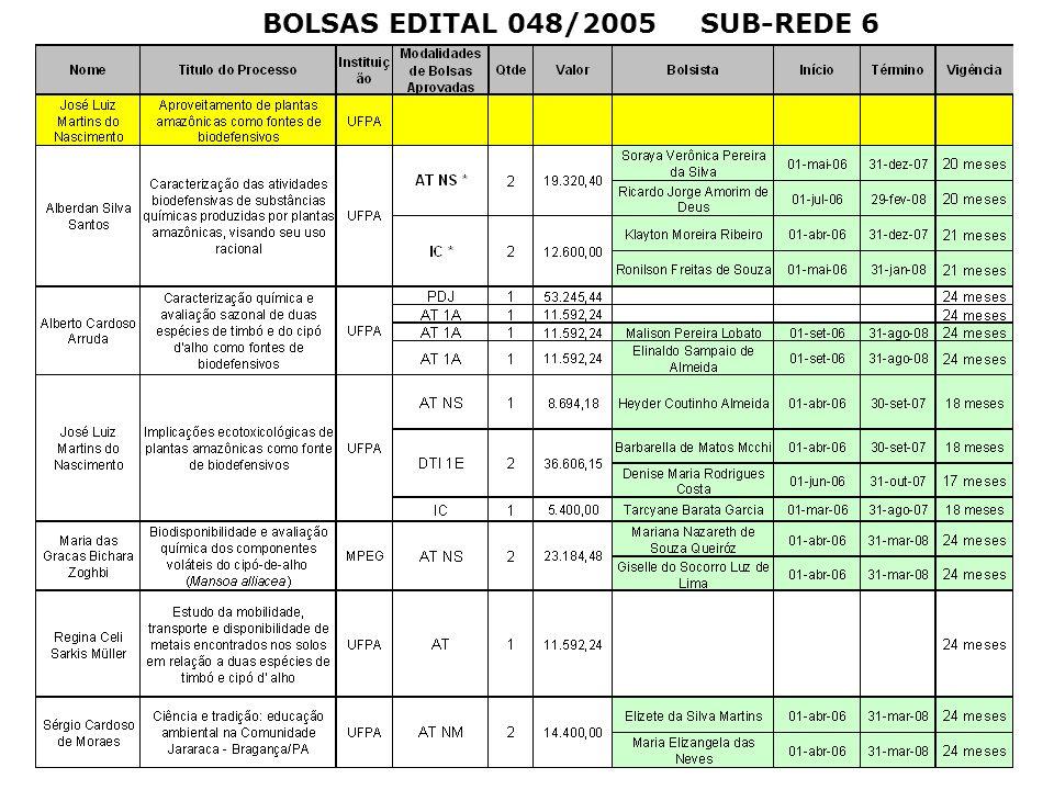 BOLSAS EDITAL 048/2005 SUB-REDE 6