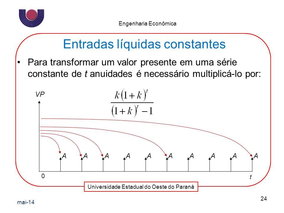 Universidade Estadual do Oeste do Paraná Engenharia Econômica Entradas líquidas constantes Para transformar um valor presente em uma série constante d